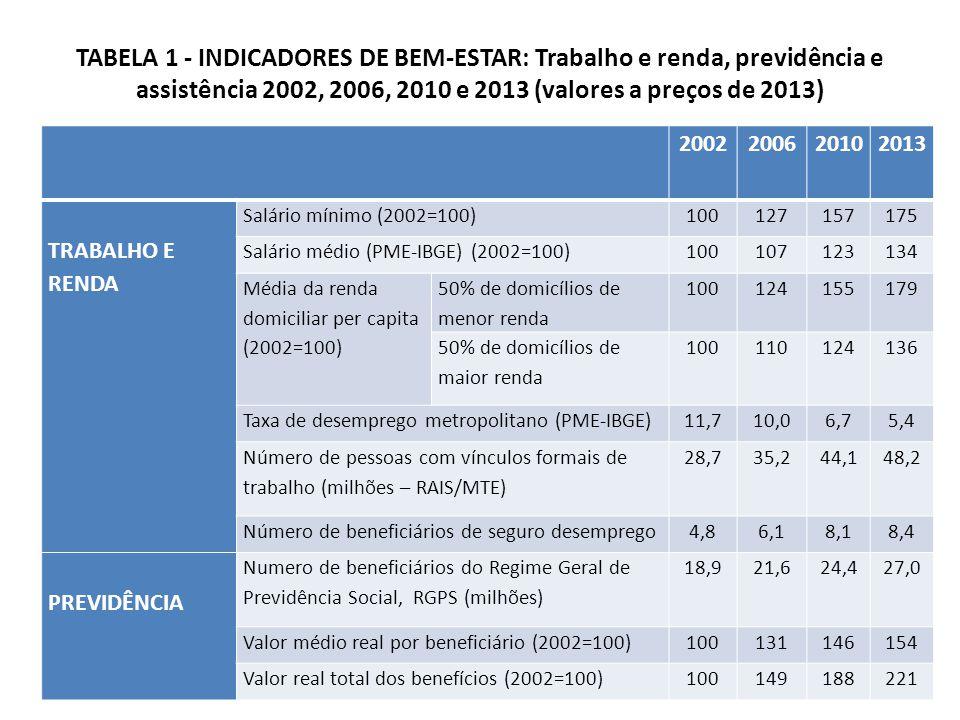 TABELA 1 - INDICADORES DE BEM-ESTAR: Trabalho e renda, previdência e assistência 2002, 2006, 2010 e 2013 (valores a preços de 2013) 2002200620102013 TRABALHO E RENDA Salário mínimo (2002=100)100127157175 Salário médio (PME-IBGE) (2002=100)100107123134 Média da renda domiciliar per capita (2002=100) 50% de domicílios de menor renda 100124155179 50% de domicílios de maior renda 100110124136 Taxa de desemprego metropolitano (PME-IBGE)11,710,06,75,4 Número de pessoas com vínculos formais de trabalho (milhões – RAIS/MTE) 28,735,244,148,2 Número de beneficiários de seguro desemprego4,86,18,18,4 PREVIDÊNCIA Numero de beneficiários do Regime Geral de Previdência Social, RGPS (milhões) 18,921,624,427,0 Valor médio real por beneficiário (2002=100)100131146154 Valor real total dos benefícios (2002=100)100149188221