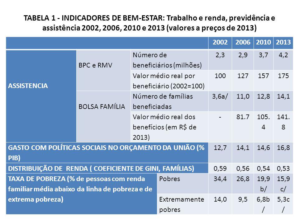TABELA 1 - INDICADORES DE BEM-ESTAR: Trabalho e renda, previdência e assistência 2002, 2006, 2010 e 2013 (valores a preços de 2013) 2002200620102013 ASSISTENCIA BPC e RMV Número de beneficiários (milhões) 2,32,93,74,2 Valor médio real por beneficiário (2002=100) 100127157175 BOLSA FAMÍLIA Número de famílias beneficiadas 3,6a/11,012,814,1 Valor médio real dos benefícios (em R$ de 2013) -81.7 105.