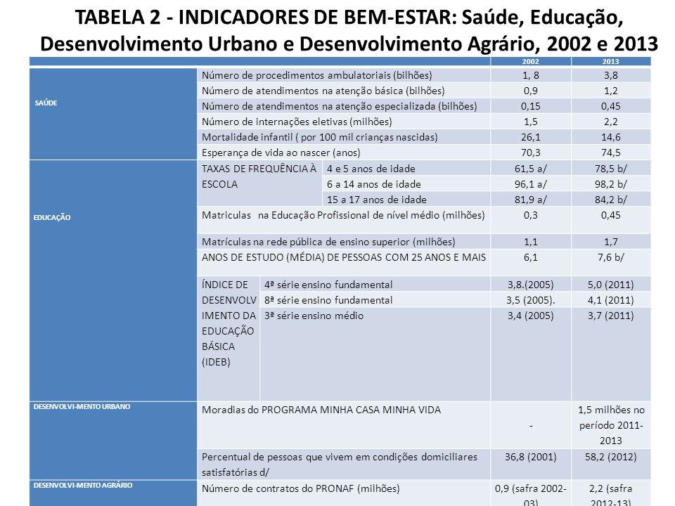 TABELA 2 - INDICADORES DE BEM-ESTAR: Saúde, Educação, Desenvolvimento Urbano e Desenvolvimento Agrário, 2002 e 2013 20022013 SAÚDE Número de procedime