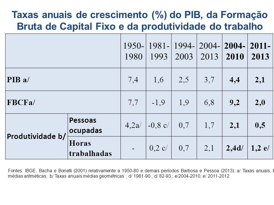1950- 1980 1981- 1993 1994- 2003 2004- 2013 2004- 2010 2011- 2013 PIB a/7,41,62,53,74,42,1 FBCFa/7,7-1,91,96,89,22,0 Produtividade b/ Pessoas ocupadas 4,2a/-0,8 c/0,71,72,10,5 Horas trabalhadas -0,2 c/0,72,12,4d/1,2 e/ Taxas anuais de crescimento (%) do PIB, da Formação Bruta de Capital Fixo e da produtividade do trabalho Fontes: IBGE, Bacha e Bonelli (2001) relativamente a 1950-80 e demais períodos Barbosa e Pessoa (2013); a/ Taxas anuais, b/ médias aritméticas, b/ Taxas anuais médias geométricas ; d/ 1981-90 ; d/ 82-93;; e/2004-2010; e/ 2011-2012
