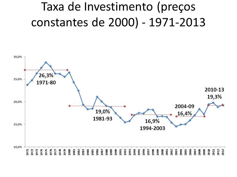 Taxa de Investimento (preços constantes de 2000) - 1971-2013