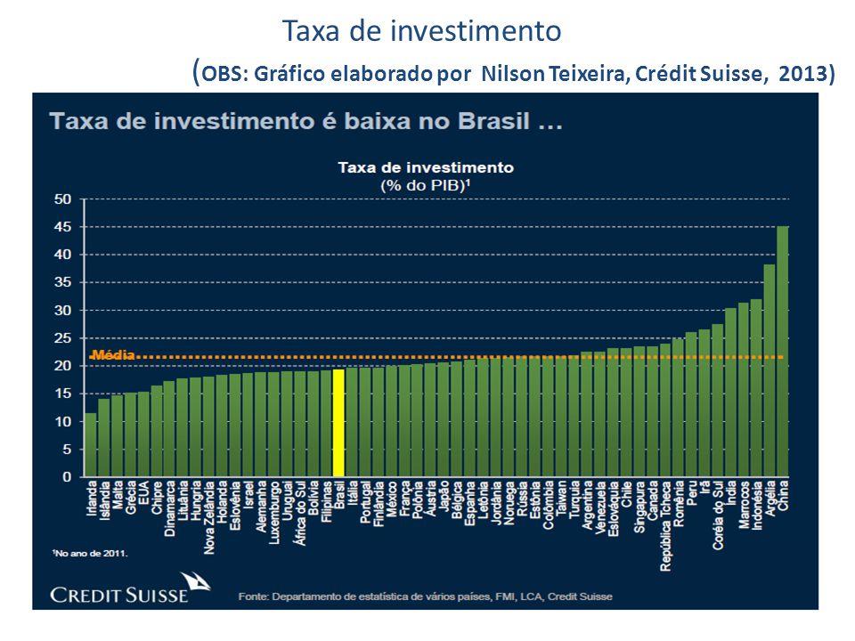 Taxa de investimento ( OBS: Gráfico elaborado por Nilson Teixeira, Crédit Suisse, 2013)