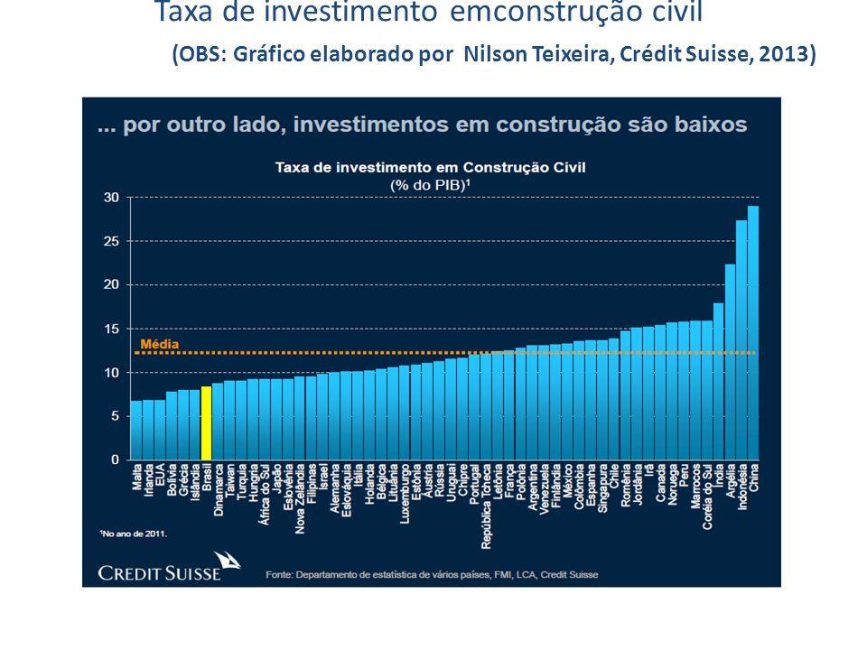 Taxa de investimento emconstrução civil (OBS: Gráfico elaborado por Nilson Teixeira, Crédit Suisse, 2013)