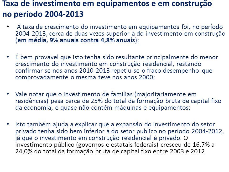 Taxa de investimento em equipamentos e em construção no período 2004-2013 A taxa de crescimento do investimento em equipamentos foi, no período 2004-2013, cerca de duas vezes superior à do investimento em construção (em média, 9% anuais contra 4,8% anuais); É bem provável que isto tenha sido resultante principalmente do menor crescimento do investimento em construção residencial, restando confirmar se nos anos 2010-2013 repetiu-se o fraco desempenho que comprovadamente o mesma teve nos anos 2000; Vale notar que o investimento de famílias (majoritariamente em residências) pesa cerca de 25% do total da formação bruta de capital fixo da economia, e quase não contém máquinas e equipamentos; Isto também ajuda a explicar que a expansão do investimento do setor privado tenha sido bem inferior à do setor publico no período 2004-2012, já que o investimento em construção residencial é privado.