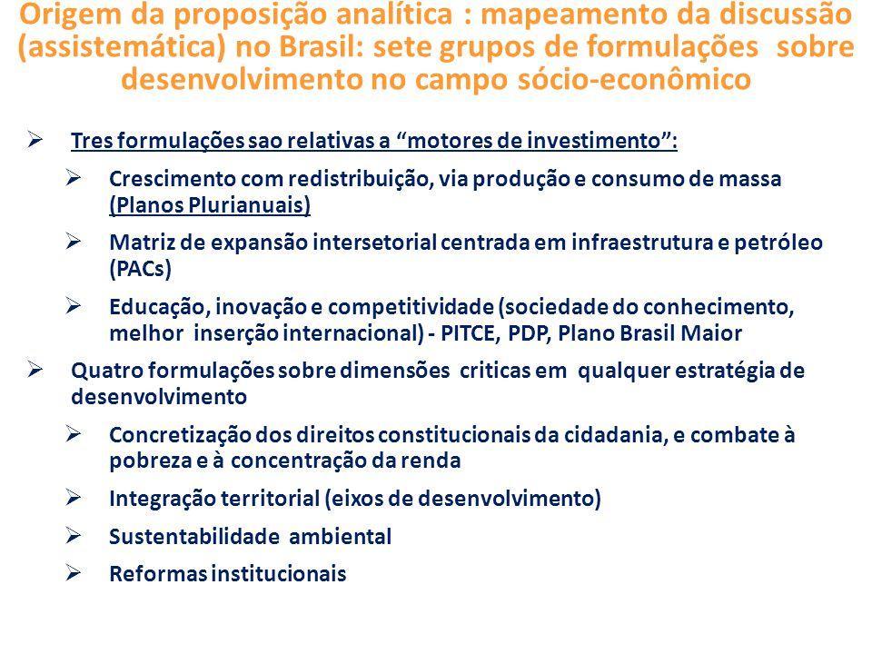 Origem da proposição analítica : mapeamento da discussão (assistemática) no Brasil: sete grupos de formulações sobre desenvolvimento no campo sócio-econômico  Tres formulações sao relativas a motores de investimento :  Crescimento com redistribuição, via produção e consumo de massa (Planos Plurianuais)  Matriz de expansão intersetorial centrada em infraestrutura e petróleo (PACs)  Educação, inovação e competitividade (sociedade do conhecimento, melhor inserção internacional) - PITCE, PDP, Plano Brasil Maior  Quatro formulações sobre dimensões criticas em qualquer estratégia de desenvolvimento  Concretização dos direitos constitucionais da cidadania, e combate à pobreza e à concentração da renda  Integração territorial (eixos de desenvolvimento)  Sustentabilidade ambiental  Reformas institucionais