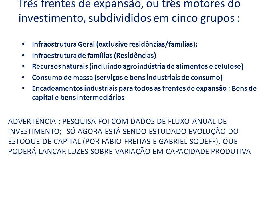 Três frentes de expansão, ou três motores do investimento, subdivididos em cinco grupos : Infraestrutura Geral (exclusive residências/famílias); Infraestrutura de famílias (Residências) Recursos naturais (incluindo agroindústria de alimentos e celulose) Consumo de massa (serviços e bens industriais de consumo) Encadeamentos industriais para todos as frentes de expansão : Bens de capital e bens intermediários ADVERTENCIA : PESQUISA FOI COM DADOS DE FLUXO ANUAL DE INVESTIMENTO; SÓ AGORA ESTÁ SENDO ESTUDADO EVOLUÇÃO DO ESTOQUE DE CAPITAL (POR FABIO FREITAS E GABRIEL SQUEFF), QUE PODERÁ LANÇAR LUZES SOBRE VARIAÇÃO EM CAPACIDADE PRODUTIVA