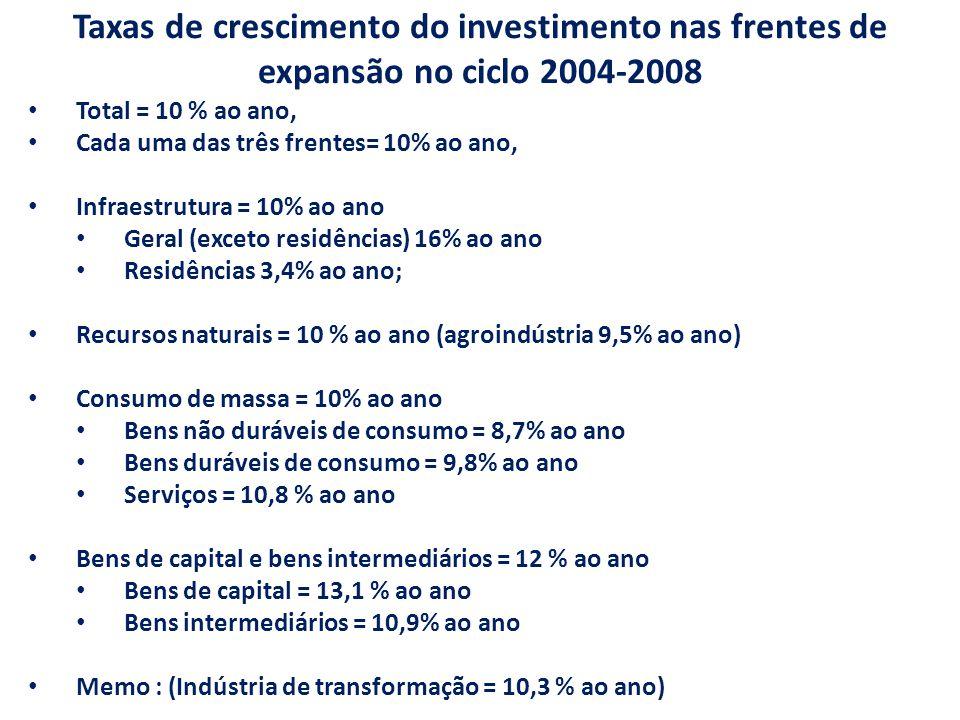 Taxas de crescimento do investimento nas frentes de expansão no ciclo 2004-2008 Total = 10 % ao ano, Cada uma das três frentes= 10% ao ano, Infraestrutura = 10% ao ano Geral (exceto residências) 16% ao ano Residências 3,4% ao ano; Recursos naturais = 10 % ao ano (agroindústria 9,5% ao ano) Consumo de massa = 10% ao ano Bens não duráveis de consumo = 8,7% ao ano Bens duráveis de consumo = 9,8% ao ano Serviços = 10,8 % ao ano Bens de capital e bens intermediários = 12 % ao ano Bens de capital = 13,1 % ao ano Bens intermediários = 10,9% ao ano Memo : (Indústria de transformação = 10,3 % ao ano)