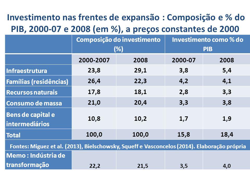 Investimento nas frentes de expansão : Composição e % do PIB, 2000-07 e 2008 (em %), a preços constantes de 2000 Composição do investimento (%) Investimento como % do PIB 2000-200720082000-072008 Infraestrutura 23,829,13,85,4 Famílias (residências) 26,422,34,24,1 Recursos naturais 17,818,12,83,3 Consumo de massa 21,020,43,33,8 Bens de capital e intermediários 10,810,21,71,9 Total 100,0 15,818,4 Fontes: Miguez et al.