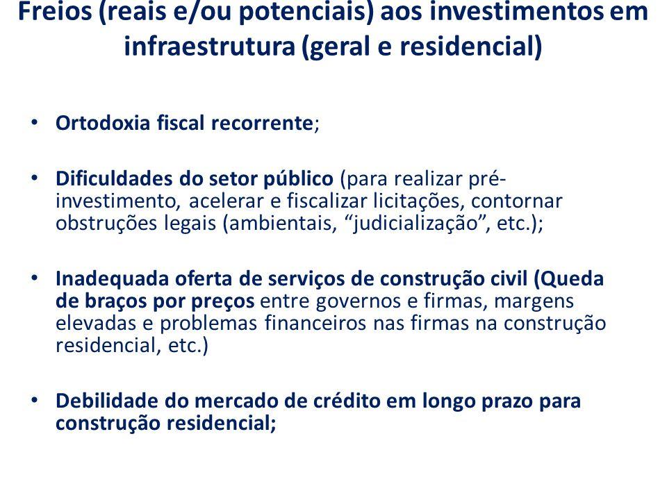 Freios (reais e/ou potenciais) aos investimentos em infraestrutura (geral e residencial) Ortodoxia fiscal recorrente; Dificuldades do setor público (p