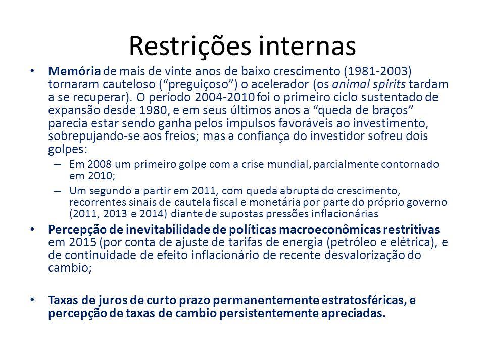 """Restrições internas Memória de mais de vinte anos de baixo crescimento (1981-2003) tornaram cauteloso (""""preguiçoso"""") o acelerador (os animal spirits t"""