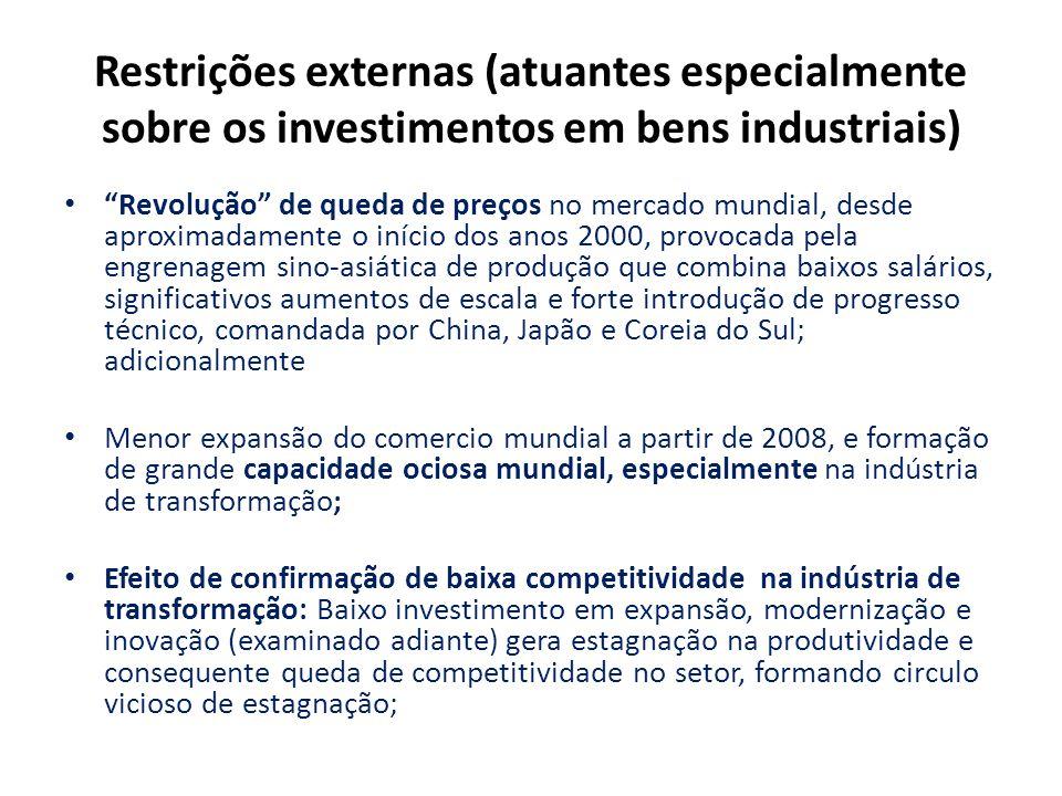 """Restrições externas (atuantes especialmente sobre os investimentos em bens industriais) """"Revolução"""" de queda de preços no mercado mundial, desde aprox"""