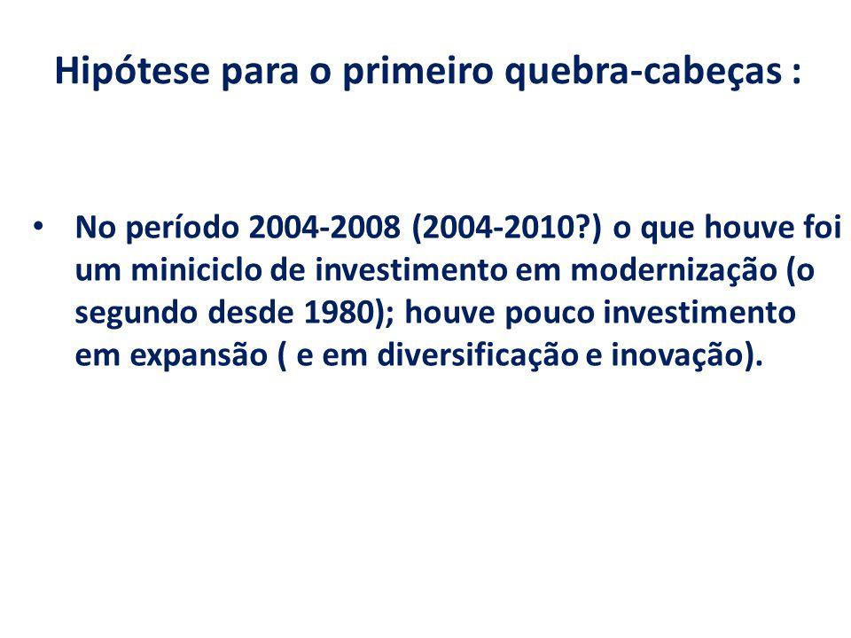 Hipótese para o primeiro quebra-cabeças : No período 2004-2008 (2004-2010?) o que houve foi um miniciclo de investimento em modernização (o segundo desde 1980); houve pouco investimento em expansão ( e em diversificação e inovação).