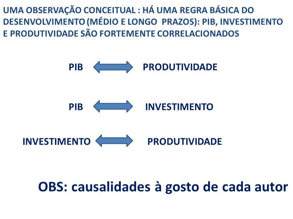 UMA OBSERVAÇÃO CONCEITUAL : HÁ UMA REGRA BÁSICA DO DESENVOLVIMENTO (MÉDIO E LONGO PRAZOS): PIB, INVESTIMENTO E PRODUTIVIDADE SÃO FORTEMENTE CORRELACIONADOS PIB PRODUTIVIDADE PIB INVESTIMENTO INVESTIMENTO PRODUTIVIDADE OBS: causalidades à gosto de cada autor