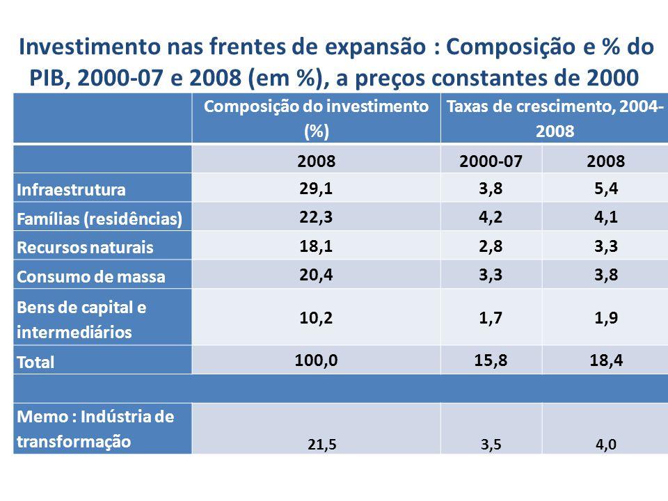 Investimento nas frentes de expansão : Composição e % do PIB, 2000-07 e 2008 (em %), a preços constantes de 2000 Composição do investimento (%) Taxas de crescimento, 2004- 2008 20082000-072008 Infraestrutura 29,13,85,4 Famílias (residências) 22,34,24,1 Recursos naturais 18,12,83,3 Consumo de massa 20,43,33,8 Bens de capital e intermediários 10,21,71,9 Total 100,015,818,4 Memo : Indústria de transformação 21,53,54,0