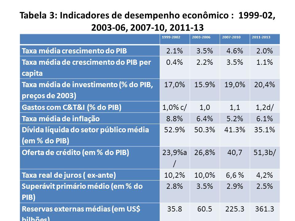 Tabela 3: Indicadores de desempenho econômico : 1999-02, 2003-06, 2007-10, 2011-13 1999-20022003-20062007-20102011-2013 Taxa média crescimento do PIB2.1%3.5%4.6%2.0% Taxa média de crescimento do PIB per capita 0.4%2.2%3.5%1.1% Taxa média de investimento (% do PIB, preços de 2003) 17,0%15.9%19,0%20,4% Gastos com C&T&I (% do PIB)1,0% c/1,01,11,2d/ Taxa média de inflação8.8%6.4%5.2%6.1% Dívida líquida do setor público média (em % do PIB) 52.9%50.3%41.3%35.1% Oferta de crédito (em % do PIB) 23,9%a / 26,8%40,751,3b/ Taxa real de juros ( ex-ante)10,2%10,0%6,6 %4,2% Superávit primário médio (em % do PIB) 2.8%3.5%2.9%2.5% Reservas externas médias (em US$ bilhões) 35.860.5225.3361.3
