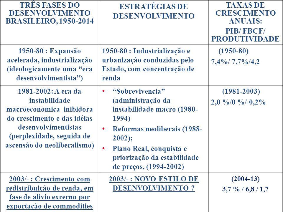 TRÊS FASES DO DESENVOLVIMENTO BRASILEIRO, 1950-2014 ESTRATÉGIAS DE DESENVOLVIMENTO TAXAS DE CRESCIMENTO ANUAIS: PIB/ FBCF/ PRODUTIVIDADE 1950-80 : Expansão acelerada, industrialização (ideologicamente uma era desenvolvimentista ) 1950-80 : Industrialização e urbanização conduzidas pelo Estado, com concentração de renda (1950-80) 7,4%/ 7,7%/4,2 1981-2002: A era da instabilidade macroeconomica inibidora do crescimento e das idéias desenvolvimentistas (perplexidade, seguida de ascensão do neoliberalismo) Sobrevivencia (administração da instabilidade macro (1980- 1994) Reformas neoliberais (1988- 2002); Plano Real, conquista e priorização da estabilidade de preços, (1994-2002) (1981-2003) 2,0 %/0 %/-0,2% 2003/- : Crescimento com redistribuição de renda, em fase de alivio exrerno por exportação de commodities 2003/- : NOVO ESTILO DE DESENVOLVIMENTO .