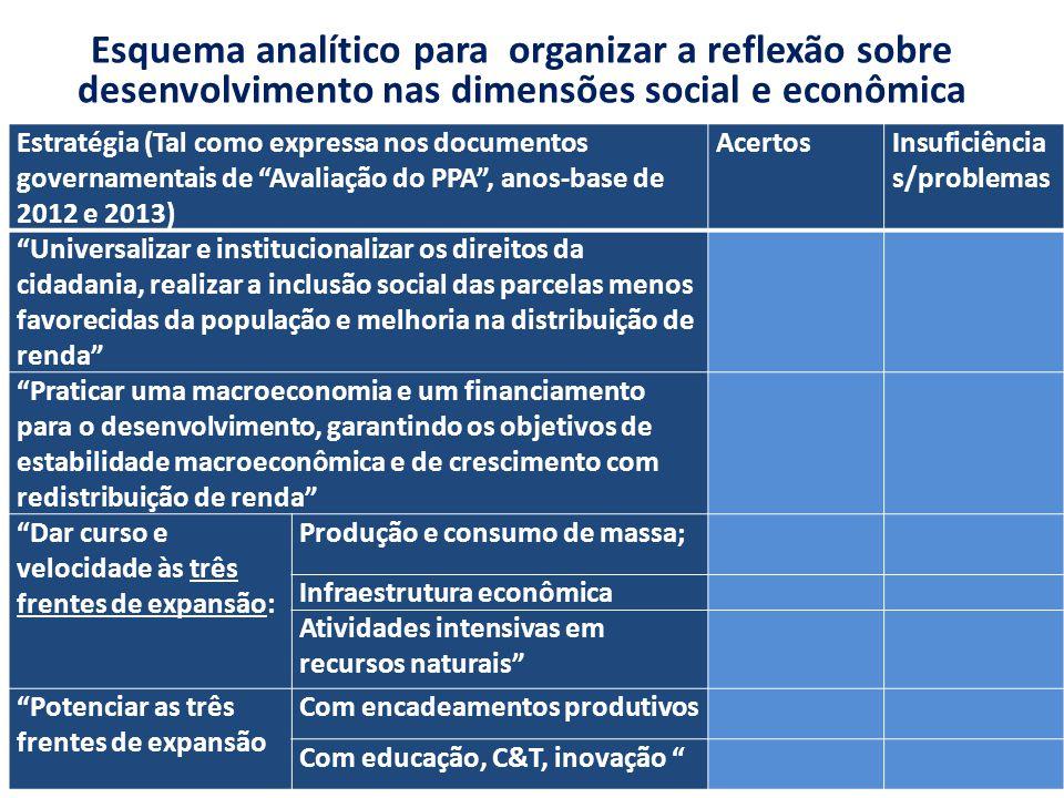 Esquema analítico para organizar a reflexão sobre desenvolvimento nas dimensões social e econômica Estratégia (Tal como expressa nos documentos govern