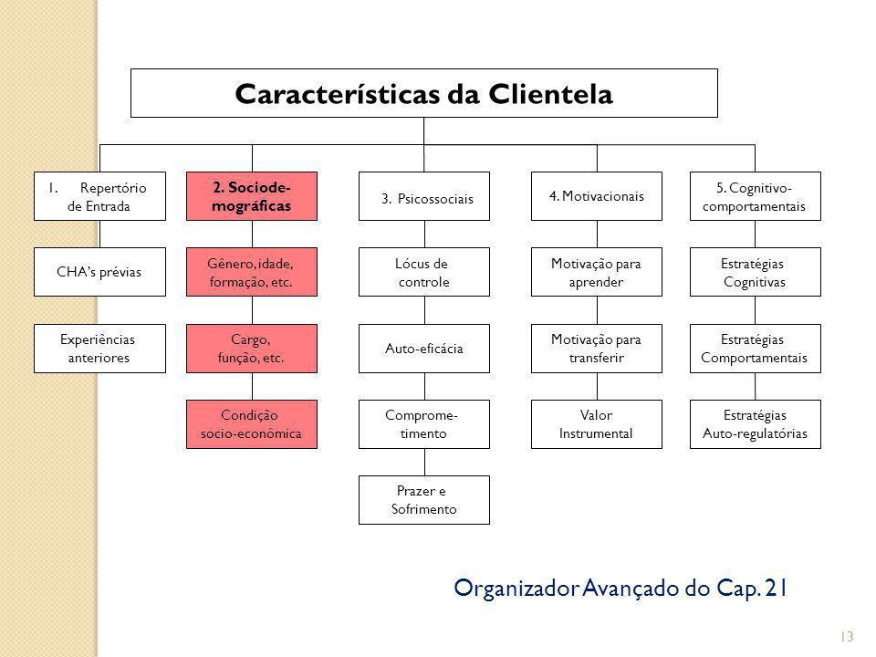 13 Características da Clientela 1.Repertório de Entrada 2.