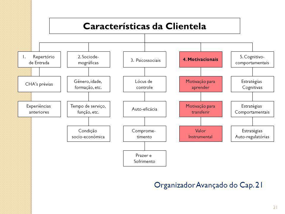21 Características da Clientela 1.Repertório de Entrada 2.