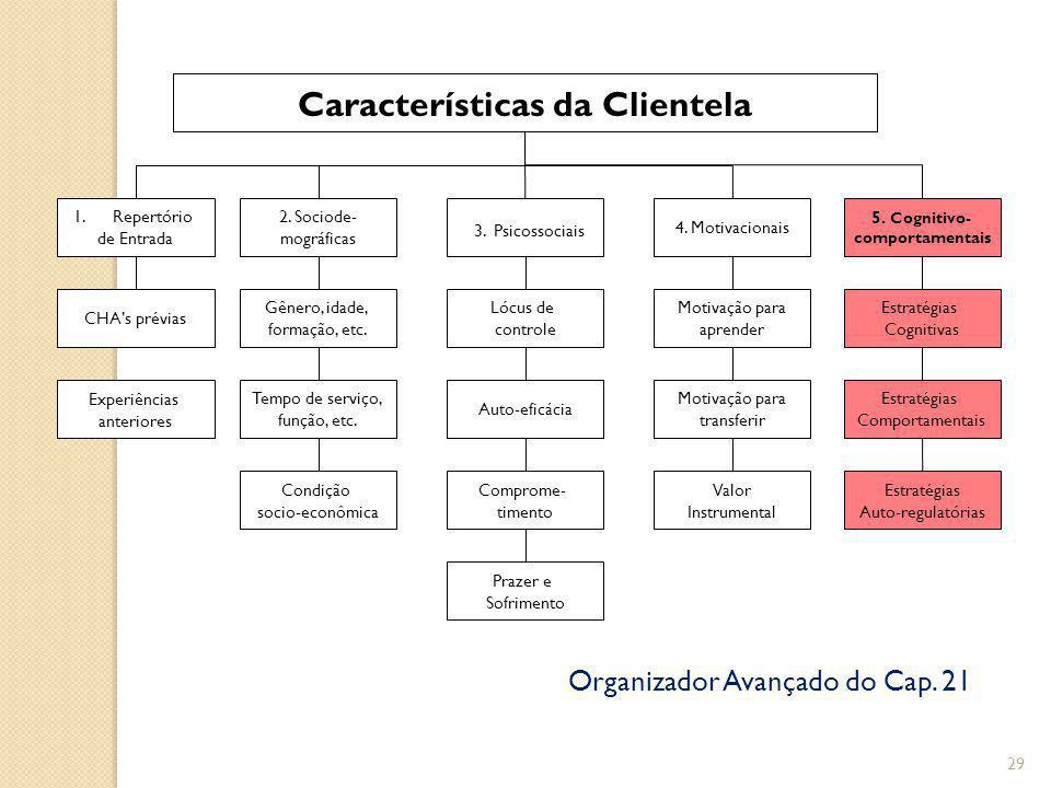 29 Características da Clientela 1.Repertório de Entrada 2.