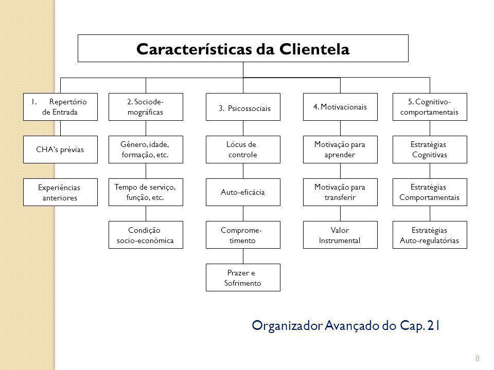 8 Características da Clientela 1.Repertório de Entrada 2.
