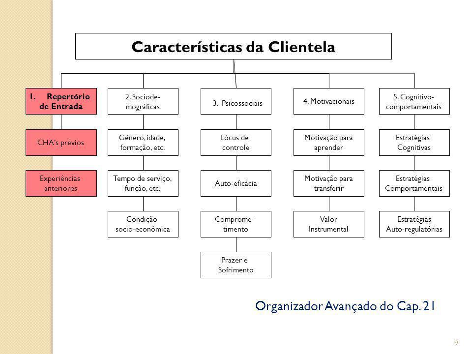 9 Características da Clientela 1.Repertório de Entrada 2.