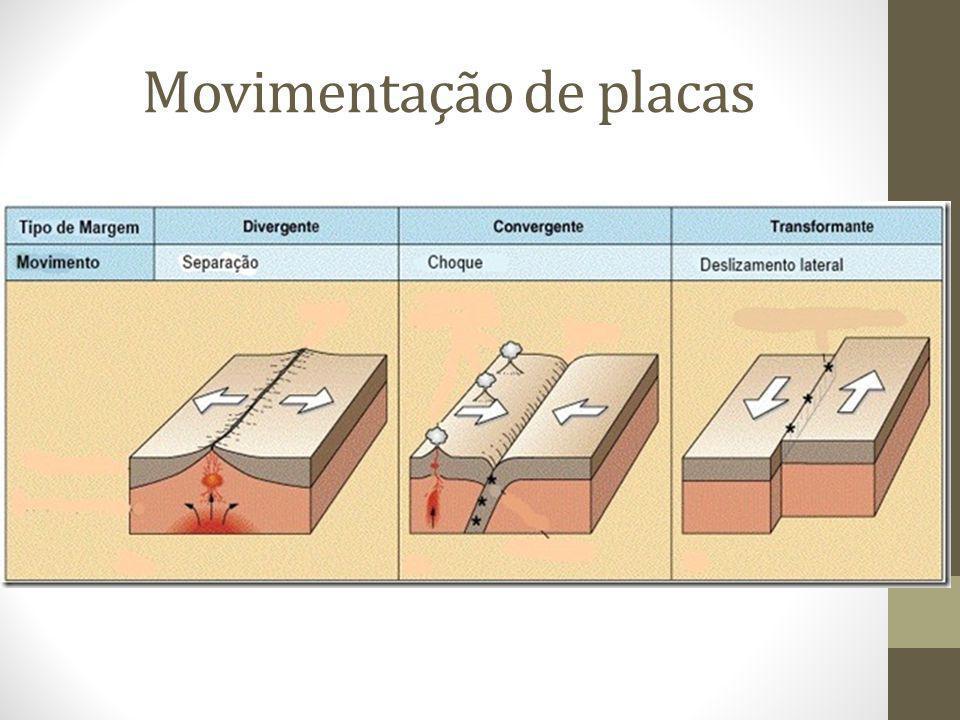 Movimentação de placas