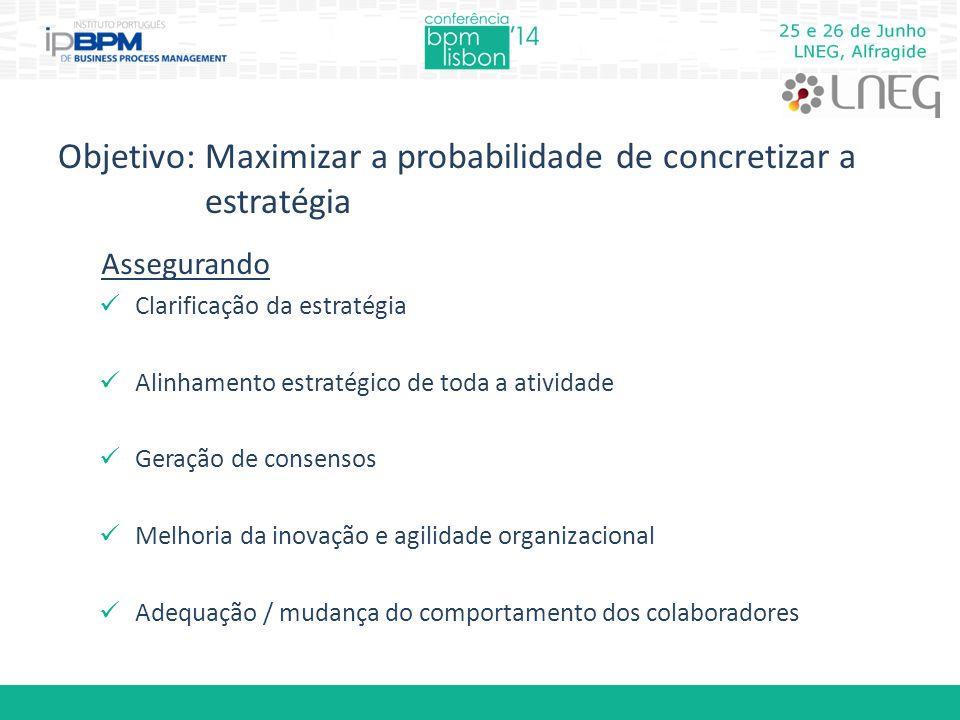 Objetivo: Maximizar a probabilidade de concretizar a estratégia Assegurando Clarificação da estratégia Alinhamento estratégico de toda a atividade Geração de consensos Melhoria da inovação e agilidade organizacional Adequação / mudança do comportamento dos colaboradores