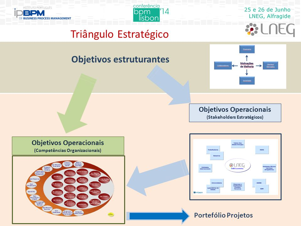 Objetivos estruturantes Objetivos Operacionais (Stakeholders Estratégicos) Objetivos Operacionais (Competências Organizacionais) Portefólio Projetos Triângulo Estratégico