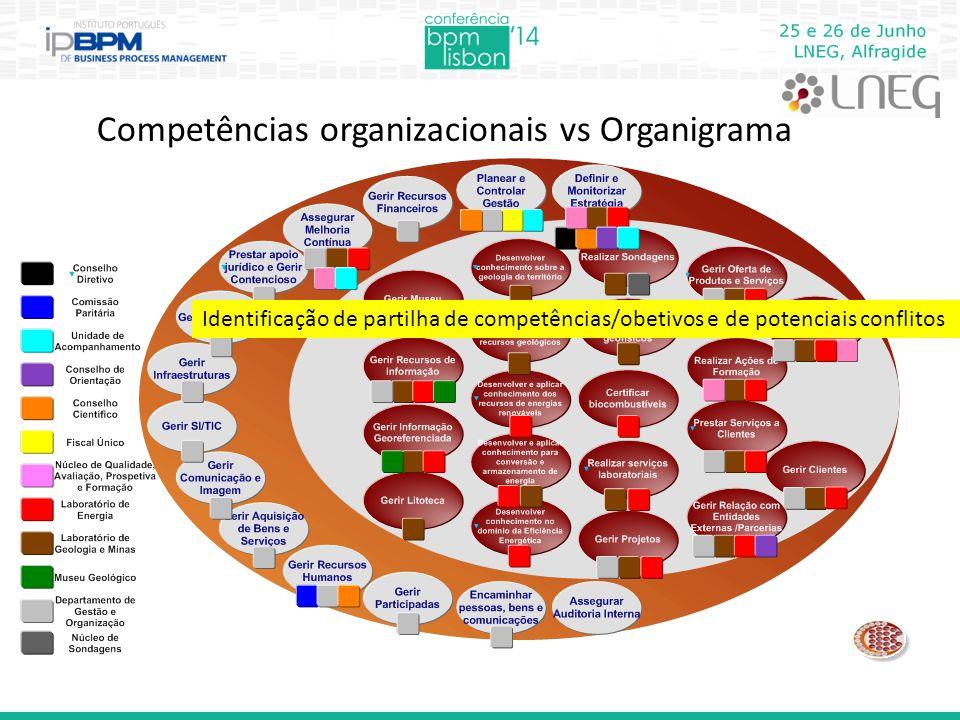 Competências organizacionais vs Organigrama Identificação de partilha de competências/obetivos e de potenciais conflitos