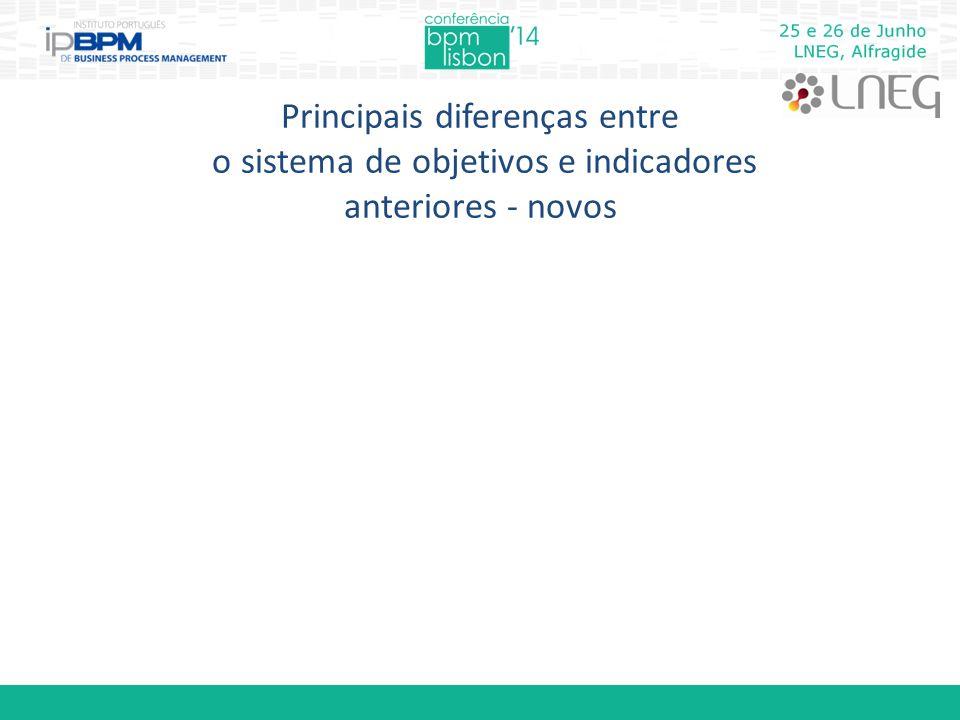 Principais diferenças entre o sistema de objetivos e indicadores anteriores - novos