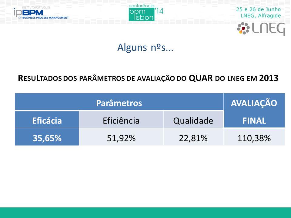 Parâmetros AVALIAÇÃO FINAL EficáciaEficiênciaQualidade 35,65%51,92%22,81%110,38% R ESU L TADOS DOS PARÂMETROS DE AVALIAÇÃO DO QUAR DO LNEG EM 2013