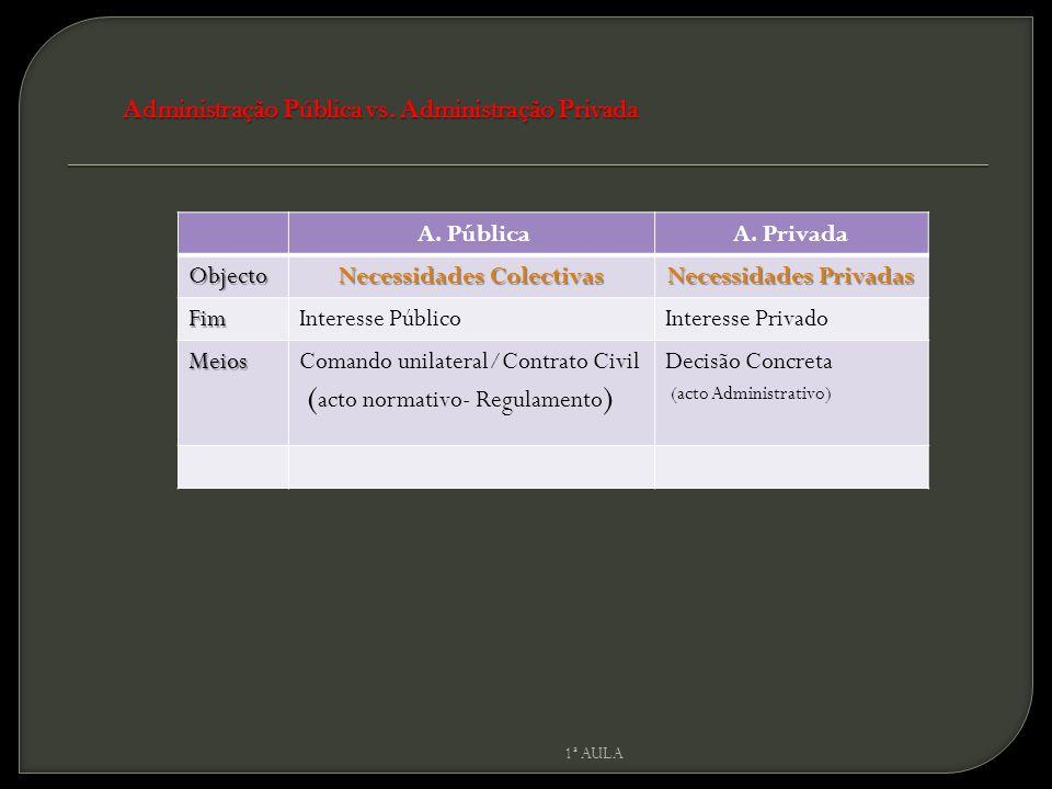 A. PúblicaA. Privada Objecto Necessidades Colectivas Necessidades Privadas FimInteresse PúblicoInteresse Privado MeiosComando unilateral/Contrato Civi