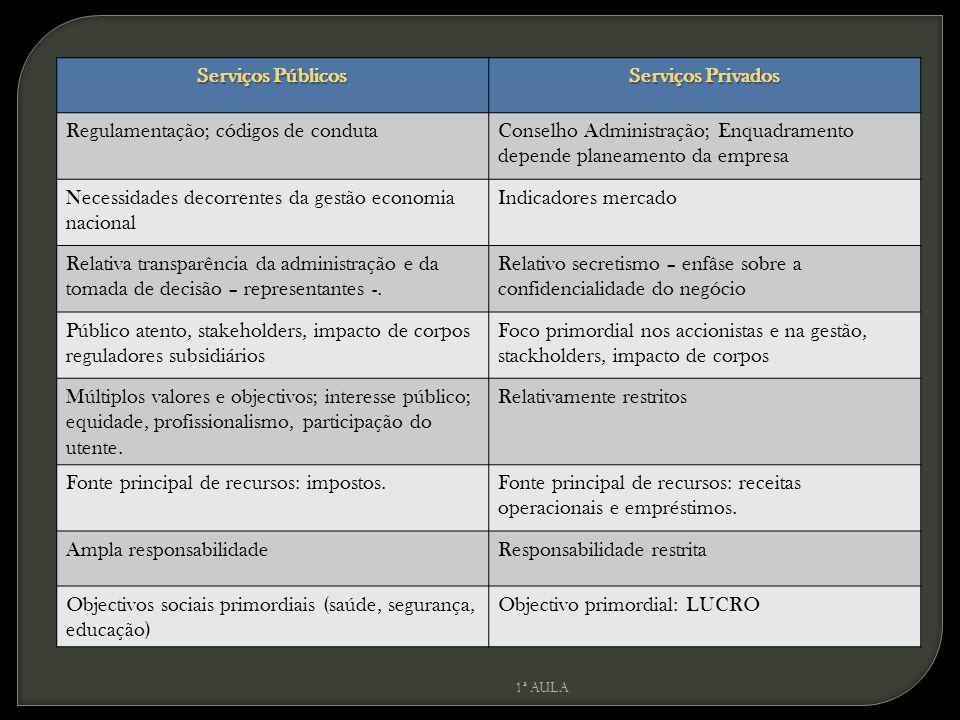 Serviços Públicos Serviços Privados Regulamentação; códigos de condutaConselho Administração; Enquadramento depende planeamento da empresa Necessidade