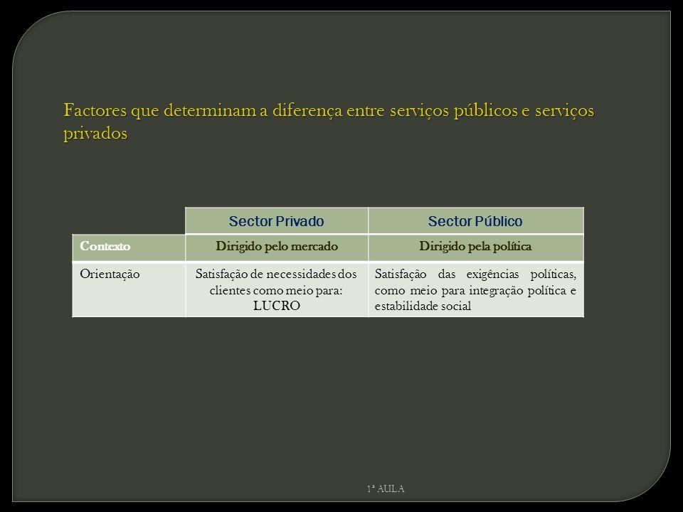 Factores que determinam a diferença entre serviços públicos e serviços privados Sector PrivadoSector Público ContextoDirigido pelo mercadoDirigido pel