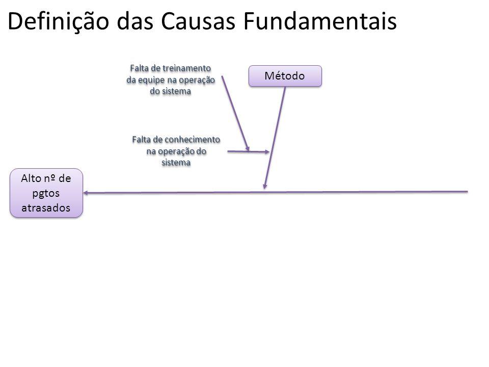 Definição das Causas Fundamentais Alto nº de pgtos atrasados Método Falta de conhecimento na operação do sistema Falta de treinamento da equipe na ope