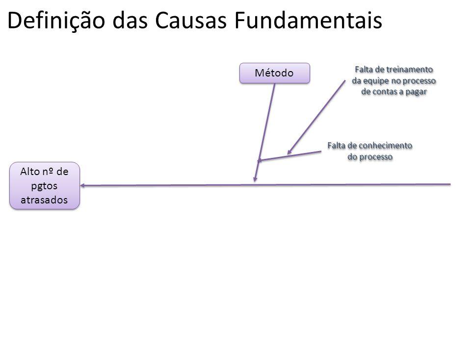 Definição das Causas Fundamentais Alto nº de pgtos atrasados Método Falta de conhecimento do processo Falta de treinamento da equipe no processo de co