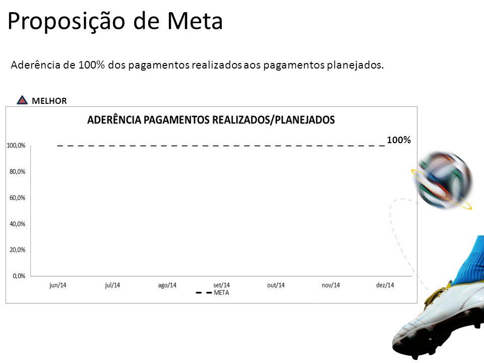 Proposição de Meta Aderência de 100% dos pagamentos realizados aos pagamentos planejados. MELHOR 100%