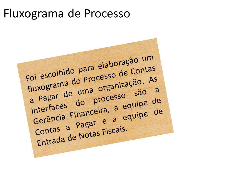 Fluxograma de Processo Foi escolhido para elaboração um fluxograma do Processo de Contas a Pagar de uma organização. As interfaces do processo são a G