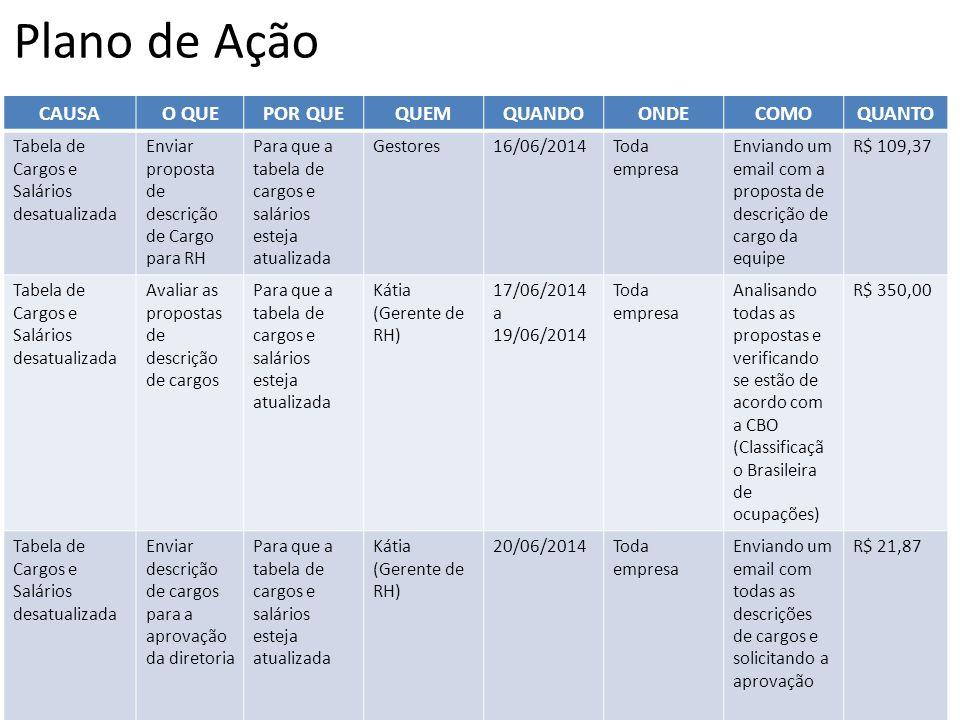 Plano de Ação CAUSAO QUEPOR QUEQUEMQUANDOONDECOMOQUANTO Tabela de Cargos e Salários desatualizada Enviar proposta de descrição de Cargo para RH Para q