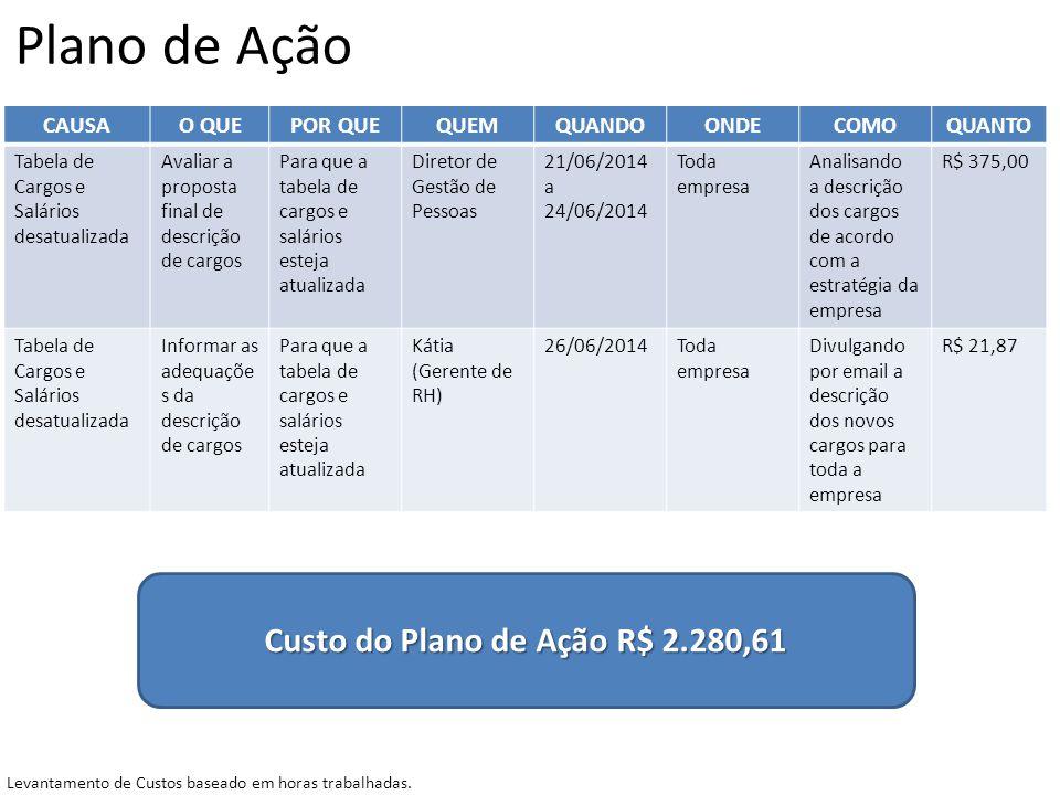 Plano de Ação CAUSAO QUEPOR QUEQUEMQUANDOONDECOMOQUANTO Tabela de Cargos e Salários desatualizada Avaliar a proposta final de descrição de cargos Para
