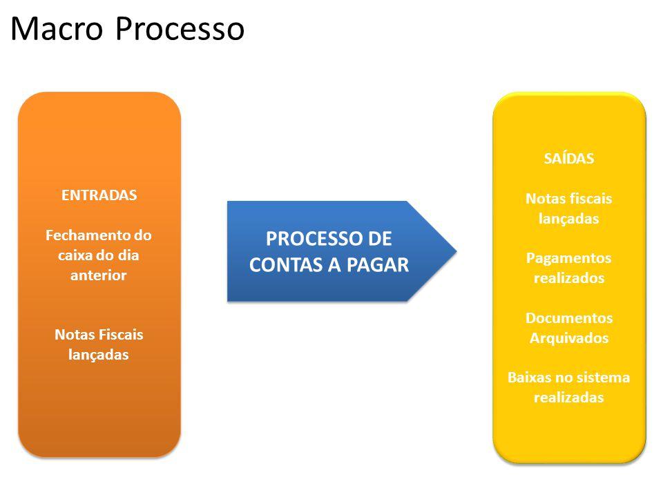 Macro Processo ENTRADAS Fechamento do caixa do dia anterior Notas Fiscais lançadas ENTRADAS Fechamento do caixa do dia anterior Notas Fiscais lançadas