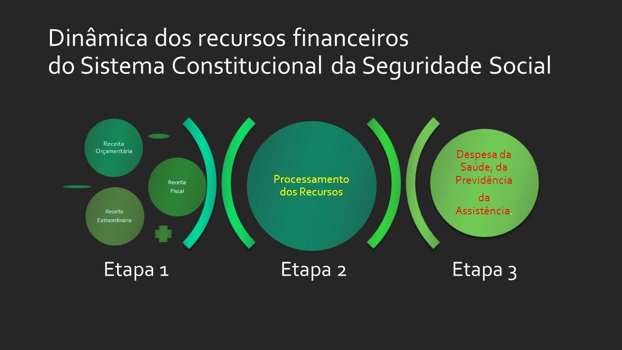 Dinâmica dos recursos financeiros do Sistema Constitucional da Seguridade Social Etapa 2Etapa 3 Processamento dos Recursos Receita Orçamentária Receita Fiscal Receita Extraordinária Despesa da Saúde; da Previdência da Assistência.
