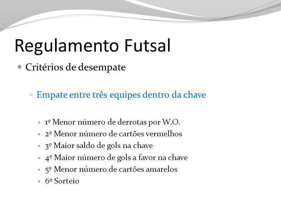 Regulamento Futsal Critérios de desempate Empate entre três equipes dentro da chave 1º Menor número de derrotas por W.O. 2º Menor número de cartões ve