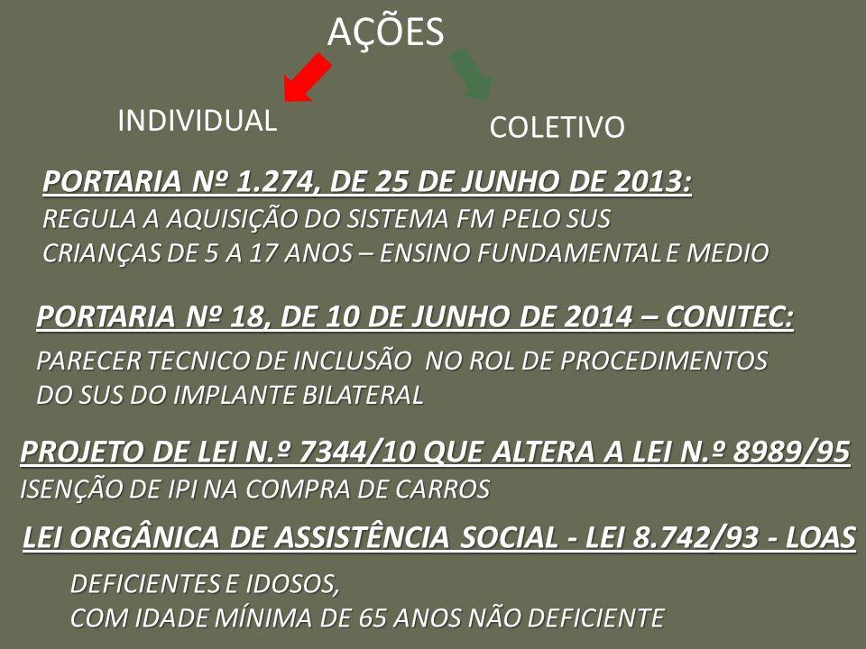 AÇÕES INDIVIDUAL COLETIVO PORTARIA Nº 1.274, DE 25 DE JUNHO DE 2013: REGULA A AQUISIÇÃO DO SISTEMA FM PELO SUS CRIANÇAS DE 5 A 17 ANOS – ENSINO FUNDAMENTAL E MEDIO PORTARIA Nº 18, DE 10 DE JUNHO DE 2014 – CONITEC: PARECER TECNICO DE INCLUSÃO NO ROL DE PROCEDIMENTOS DO SUS DO IMPLANTE BILATERAL PROJETO DE LEI N.º 7344/10 QUE ALTERA A LEI N.º 8989/95 ISENÇÃO DE IPI NA COMPRA DE CARROS LEI ORGÂNICA DE ASSISTÊNCIA SOCIAL - LEI 8.742/93 - LOAS DEFICIENTES E IDOSOS, COM IDADE MÍNIMA DE 65 ANOS NÃO DEFICIENTE