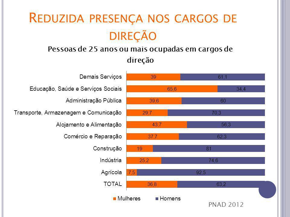 R EDUZIDA PRESENÇA NOS CARGOS DE DIREÇÃO PNAD 2012