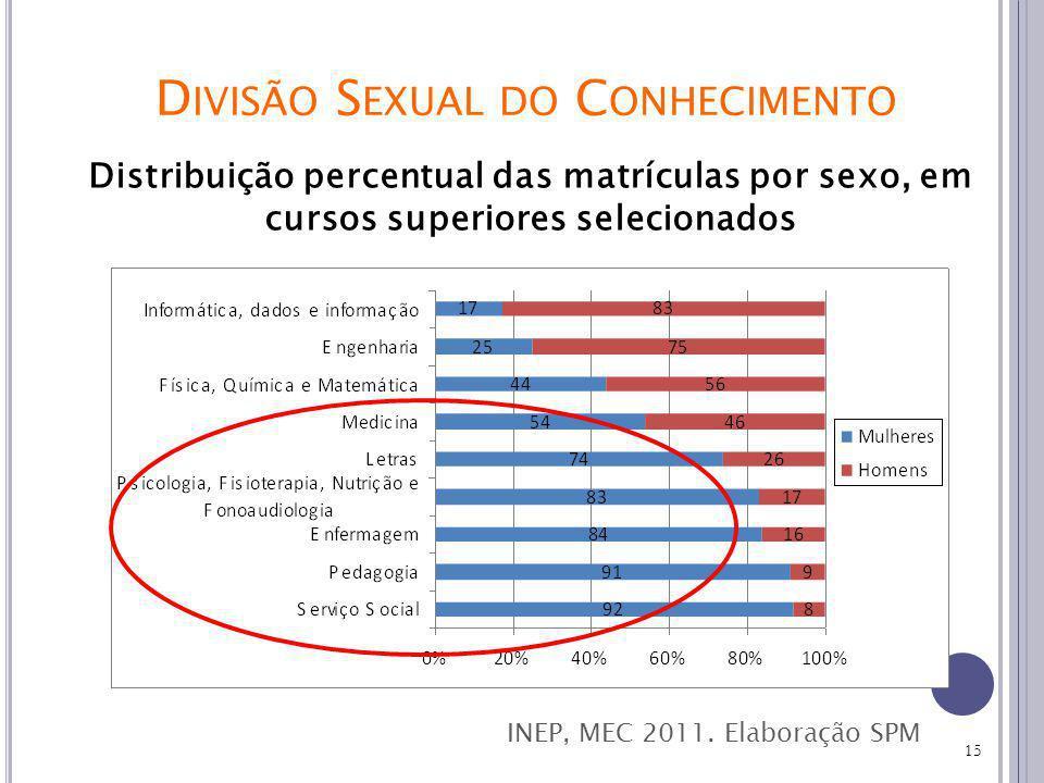 15 Distribuição percentual das matrículas por sexo, em cursos superiores selecionados INEP, MEC 2011.