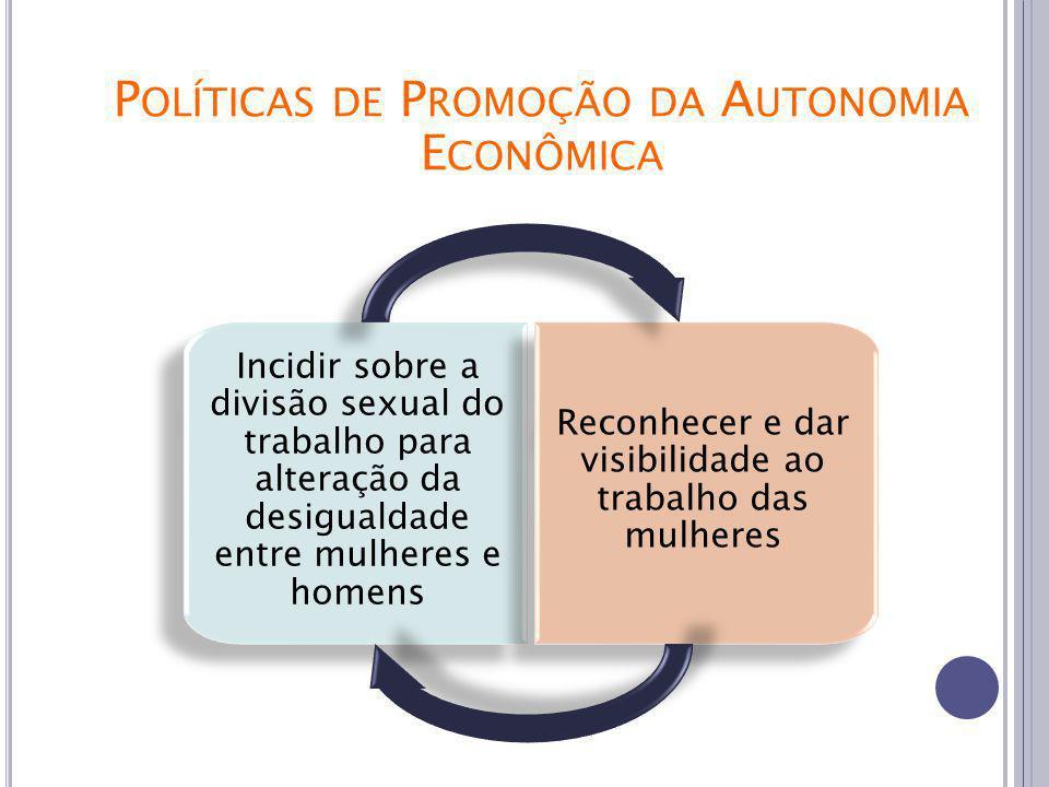 Incidir sobre a divisão sexual do trabalho para alteração da desigualdade entre mulheres e homens Reconhecer e dar visibilidade ao trabalho das mulheres P OLÍTICAS DE P ROMOÇÃO DA A UTONOMIA E CONÔMICA