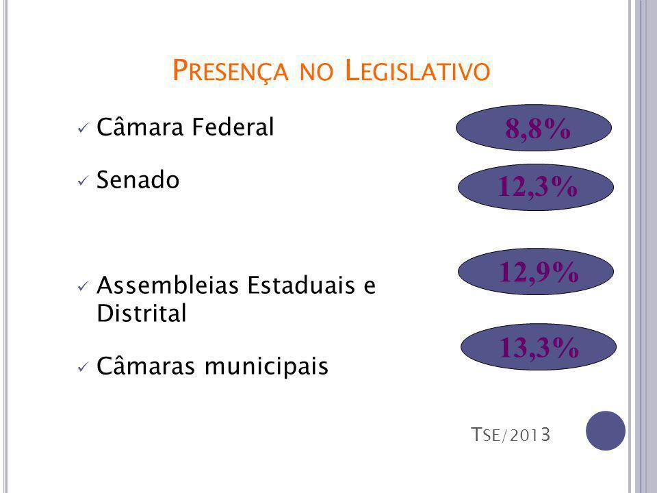 P RESENÇA NO L EGISLATIVO Câmara Federal Senado Assembleias Estaduais e Distrital Câmaras municipais 8,8% 12,3% 12,9% 13,3% T SE/201 3