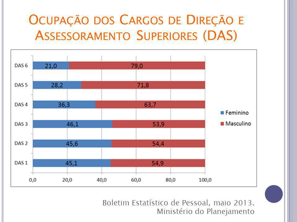 O CUPAÇÃO DOS C ARGOS DE D IREÇÃO E A SSESSORAMENTO S UPERIORES (DAS) Boletim Estatístico de Pessoal, maio 2013.